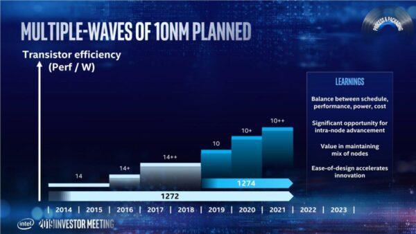 Intel удвоила свои 14-нм и 10-нм производственные мощности с 2017 года, но выручка выросла только на 13,5%.