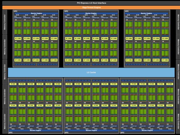 NVIDIA RTX 40 Series может иметь до 18 432 ядер: 66 терафлопс производительности графического процессора