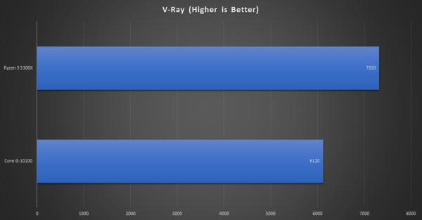 Intel Core i3-10100 против AMD Ryzen 3 3300X: игровая производительность и тесты