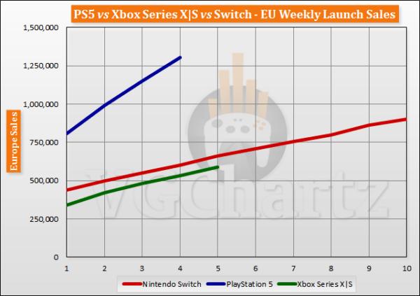 Sony PS5 продала 3,73 миллиона приставок за 5 недель, Xbox Series X | S - 2 миллиона приставок