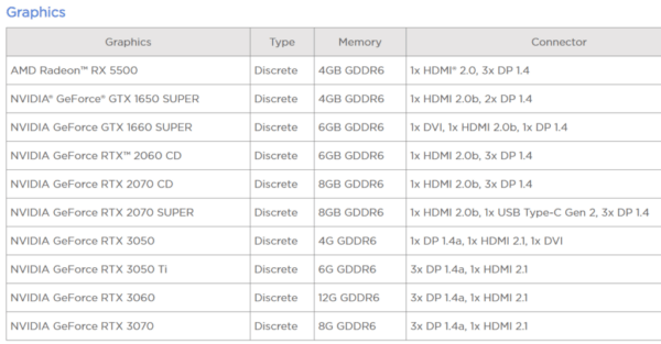 Новинки от Lenovo NVIDIA RTX 3050 и 3050 Ti в списке с 4 ГБ и 6 ГБ оперативной памяти