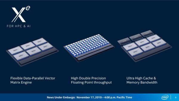 Intel Sapphire Rapids-SP для поддержки встроенной памяти HBM2