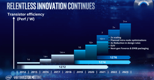 TSMC откроет производство и поставку чипов Intel с 4-нм техпроцессом не ранее 2023 г.