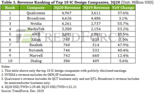 Qualcomm становится крупнейшим производителем чипов без Fabless: NVIDIA и AMD занимают 3-е и 5-е места соответственно