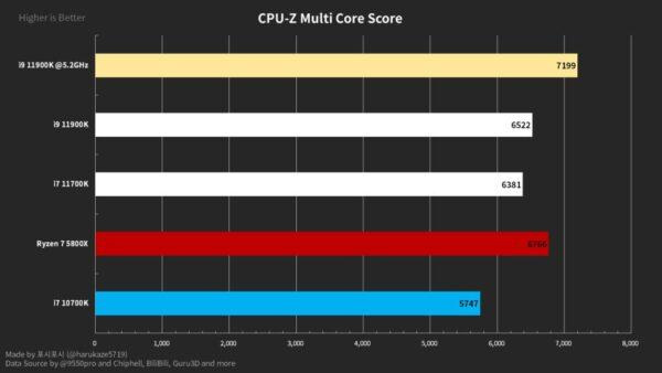 Intel Core i9-11900K превосходит Ryzen 7 5800X в тестах ST и MT: самая быстрая однопоточная производительность