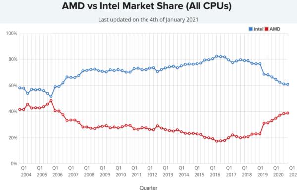 Доля процессоров AMD для настольных ПК превзошла Intel в рейтинге PM впервые за 16+ лет