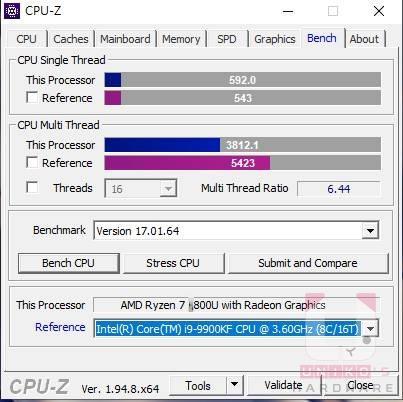 Утечка результатов тестов AMD Ryzen 7 5800U: планы с Core i7-10700K снизились