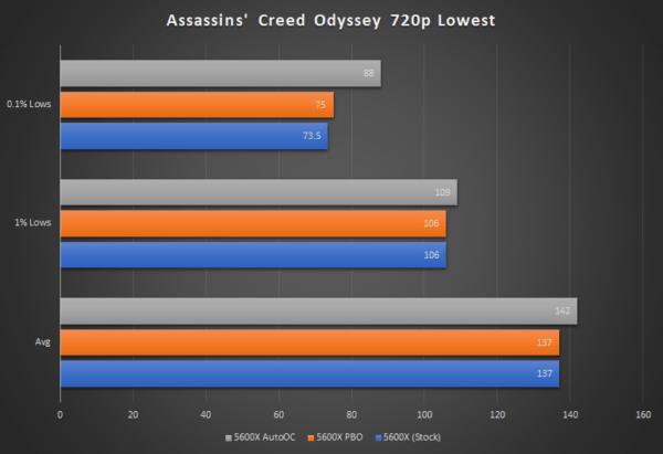 AMD Ryzen 5000 PBO и автоматический разгон: 4,85 ГГц на 5600X