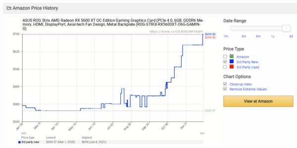 Бум майнинга повышает цену AMD Radeon RX 5600 XT до 700 долларов (с 269), RX 5500 XT до 400 долларов (с 179)
