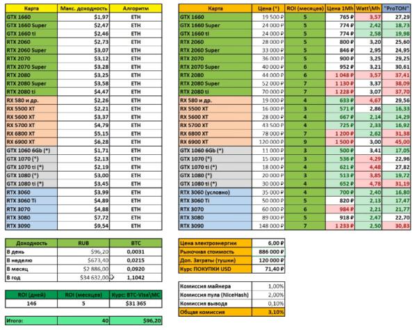 Сколько вы можете заработать на майнинге с различными графическими процессорами AMD / NVIDIA
